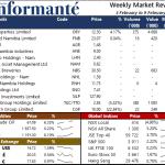 Market Recap 9 Feb 2021