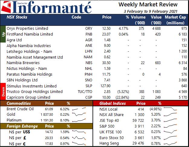 Market Recap local NSX Local index