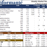 Market Recap 17 March to 23 March 2021