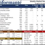 Market Recap 14 April to 20 April 2021