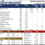 Market Recap 21 April to 27 April 2021