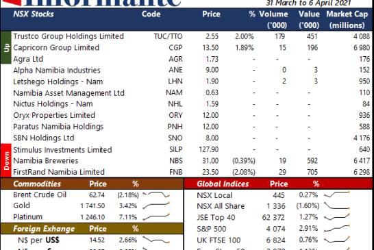 Market Recap 31 March to 6 April 2021