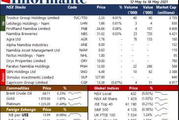 Market Recap 12 May to 18 May 2021