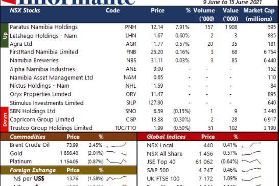 Market Recap 9 June to 14 June 2021