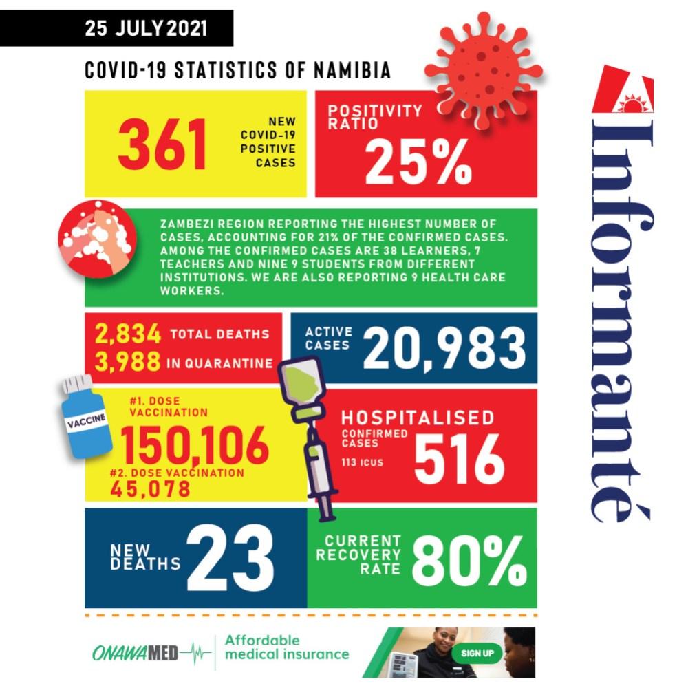 Namiba records highest Covid-19 deaths Rehoboth health ministry
