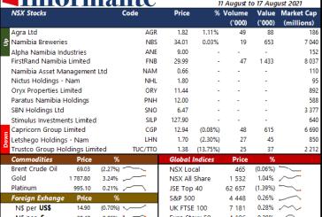 Market Recap 11 August to 17 August 2021