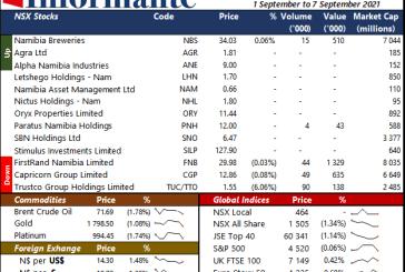 Market Recap 1 September to 7 September 2021