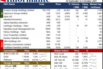 Market recap 29 September to 5 October 2021