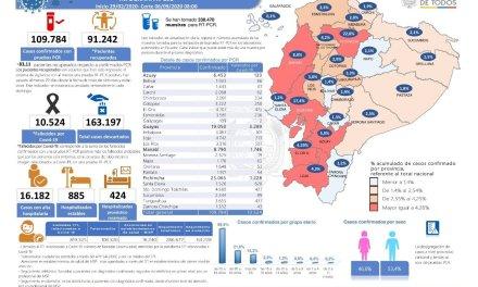 MSP presenta actualización de indicadores en Infografía Nacional COVID-19