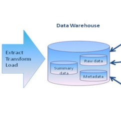 Data Warehouse Architecture Diagram With Explanation Fender Squier Bass Wiring Flow Visio Great Installation Of In Warehousing