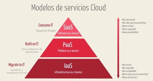 IaaS, PaaS y SaaS. Modelos de cloud computing