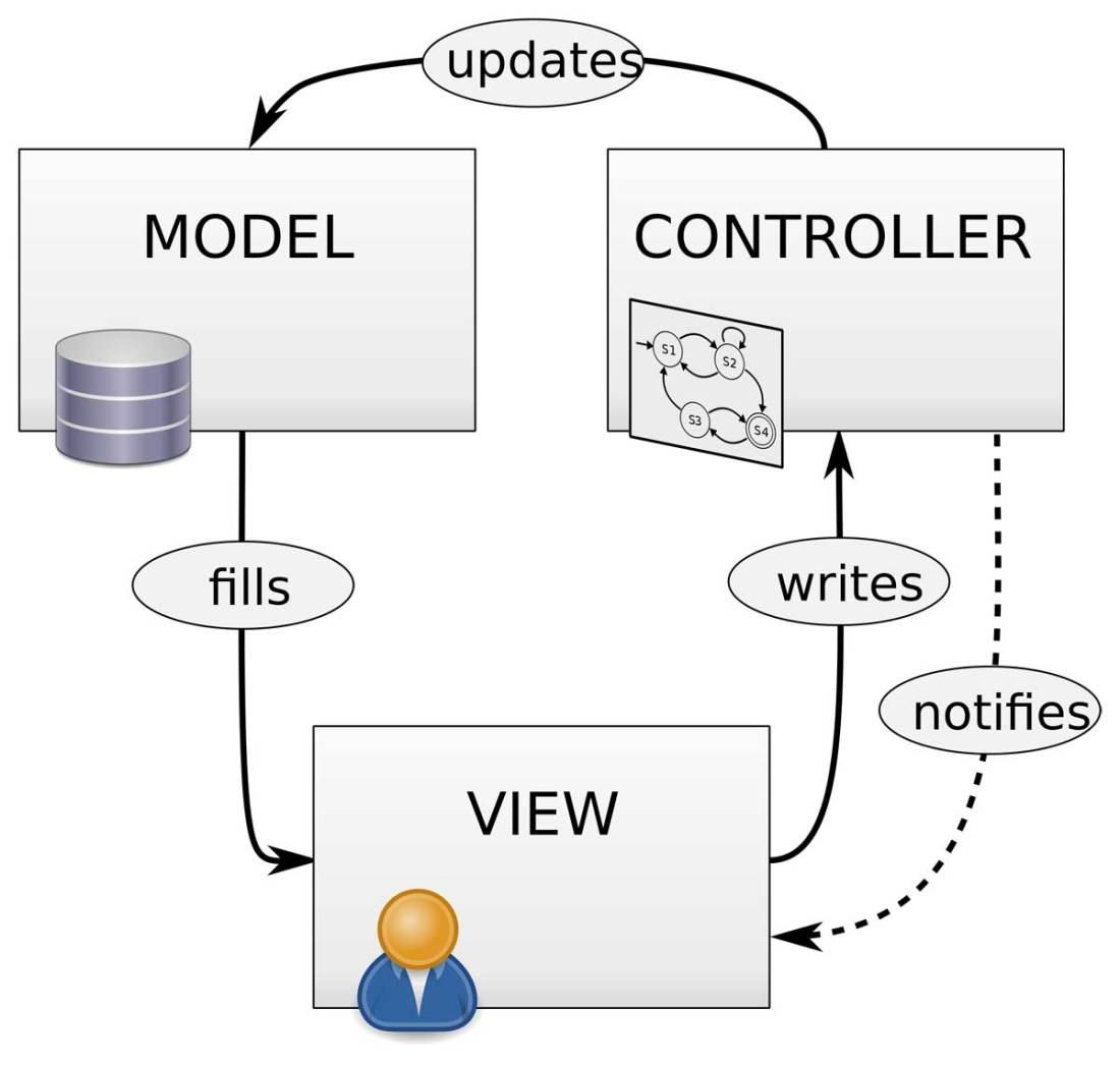 Diagram Interaksi antar komponen MVC