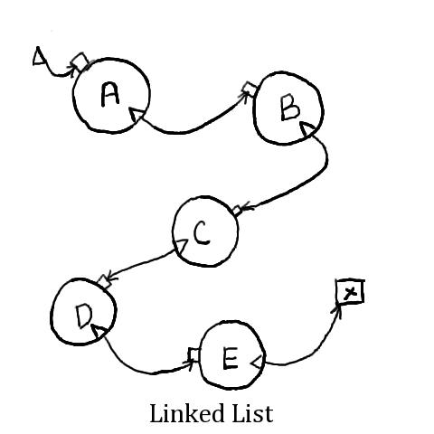 Struktur Data – Linked List