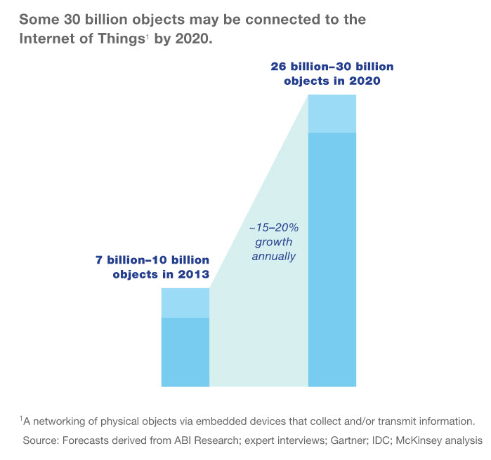 Internet Of Things Statistics