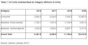 gartner iot statistics 2017