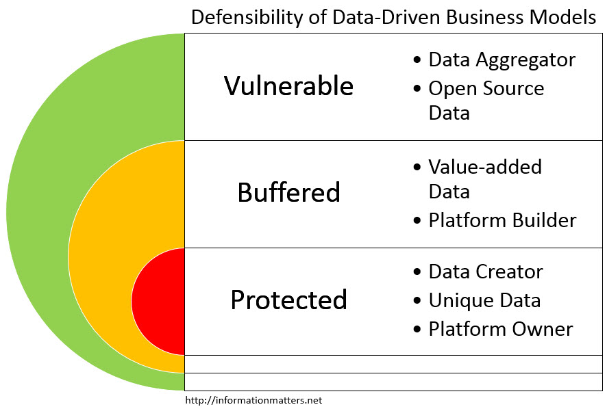 data driven business models defensibility