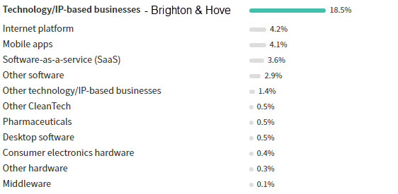 tech startups brighton
