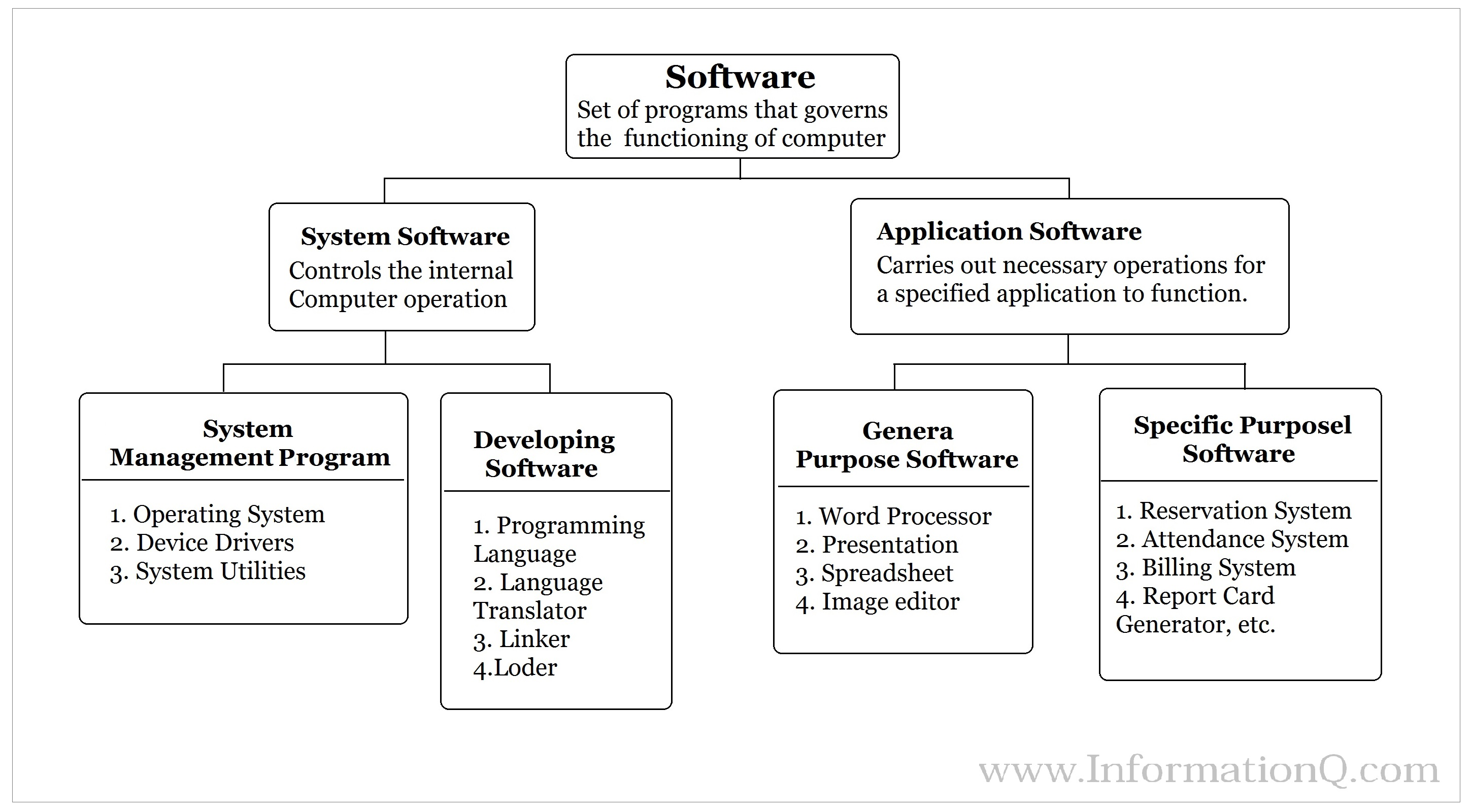 Computer Software – Types of Software