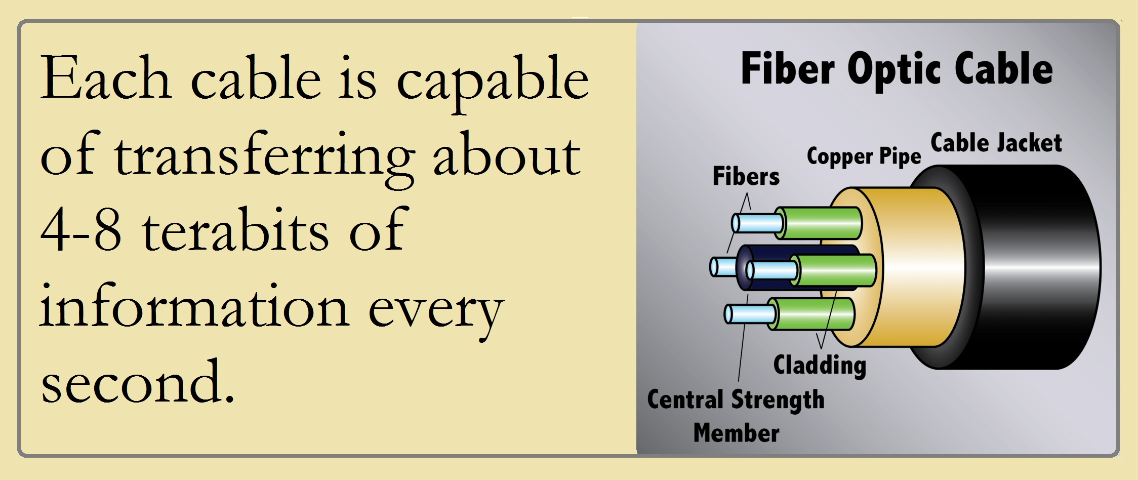 Fiber optic Cable capable