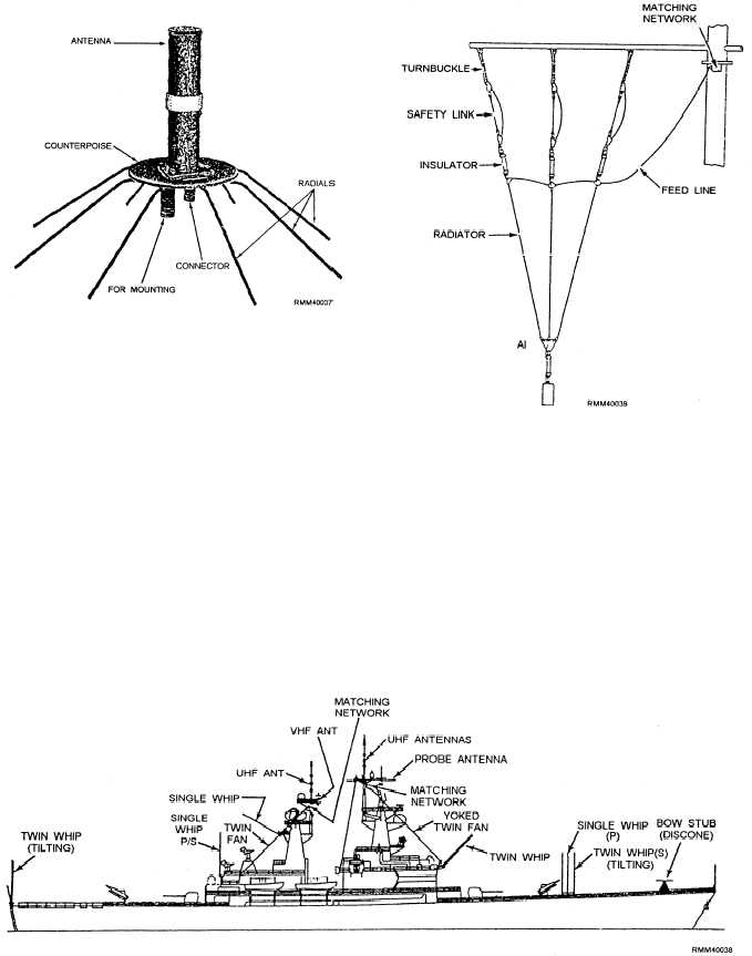 Types of Shipboard Antennas