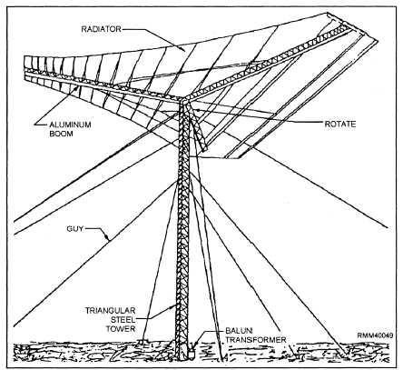 Emergency Antennas