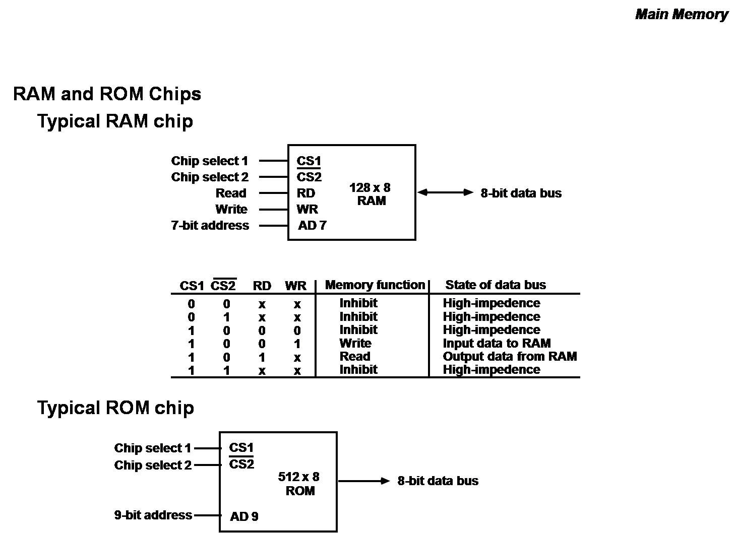 medium resolution of ram chip diagram wire management wiring diagram memory organisation computer organization and architecture block diagram