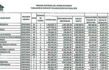 Magistrados y consejero del IEEPCO ganarán más que Murat y AMLO en el 2019