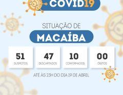 Macaíba: Sobe para 10 o número de casos confirmados do Coronavírus