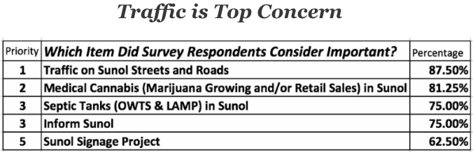 Traffic is top concern (Survey Responses) 4:26:18