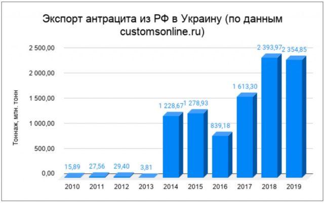 Экспорт антрацита из РФ в Украину