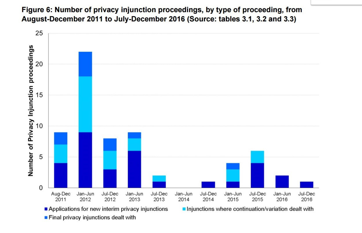 News Privacy Injunction Statistics For 2016, Three