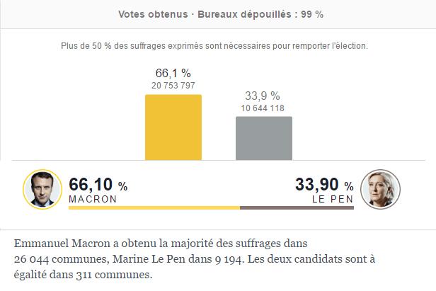 Emmanuel Macron est élu Président de la République