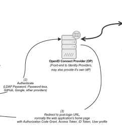 including additional user attributes that may not be passed by the id token but are not required to perform user authentication oidc diagram [ 1353 x 784 Pixel ]