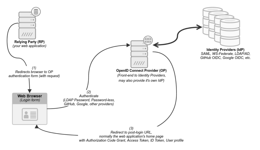 medium resolution of  including additional user attributes that may not be passed by the id token but are not required to perform user authentication oidc diagram