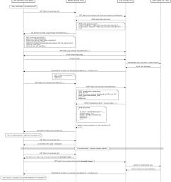 detailed oidc authentication flow this sequence diagram  [ 1407 x 1601 Pixel ]