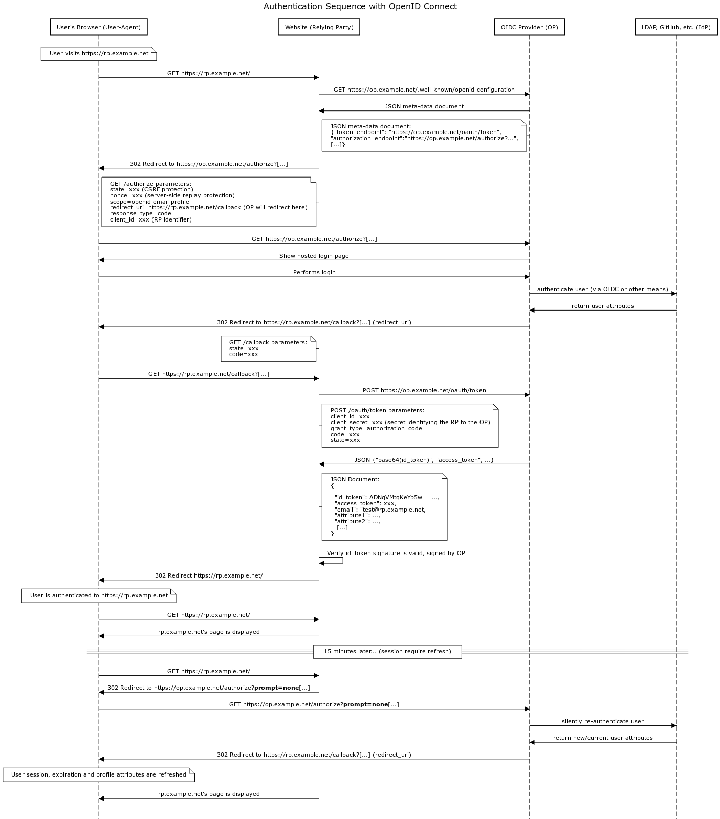 hight resolution of detailed oidc authentication flow this sequence diagram