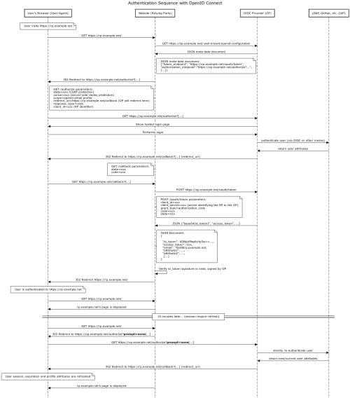 small resolution of detailed oidc authentication flow this sequence diagram