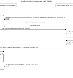 implement authentication with saml securely in my web applications sp rp  [ 2067 x 933 Pixel ]