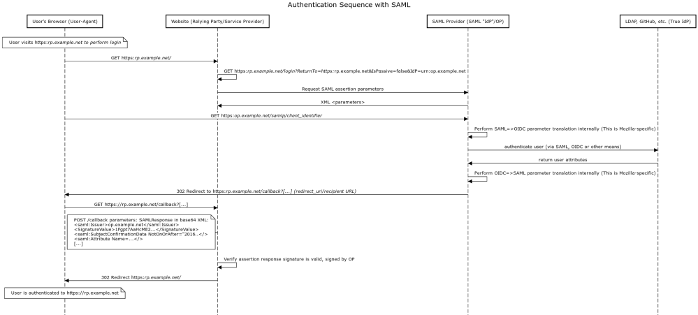 medium resolution of implement authentication with saml securely in my web applications sp rp