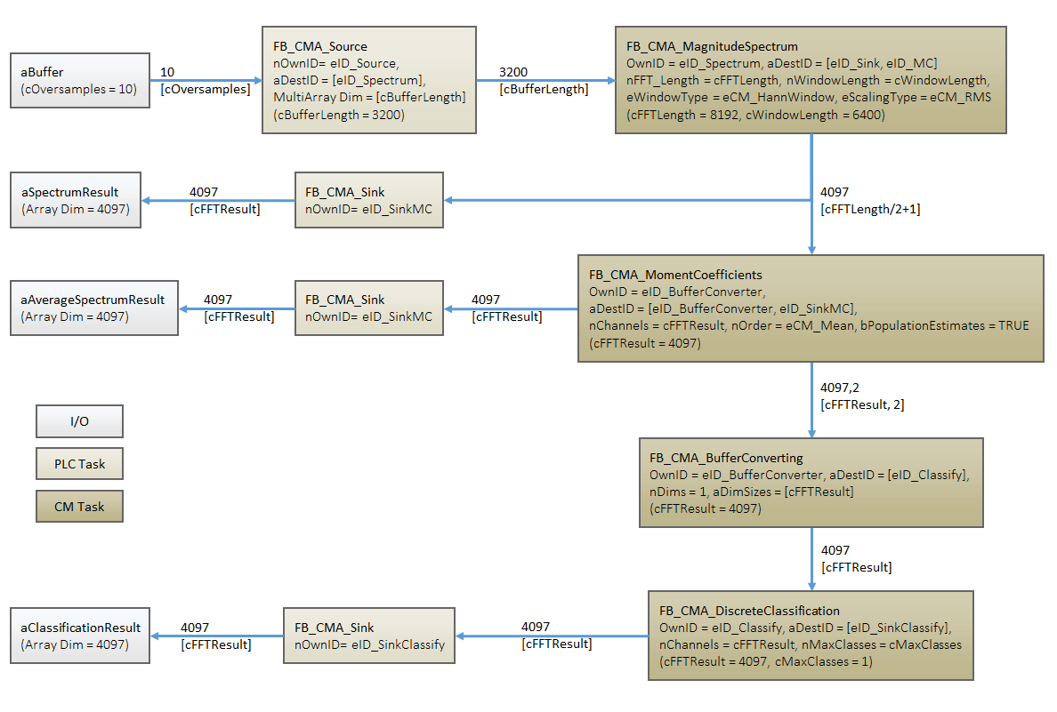 hight resolution of block diagram for the analysis chain