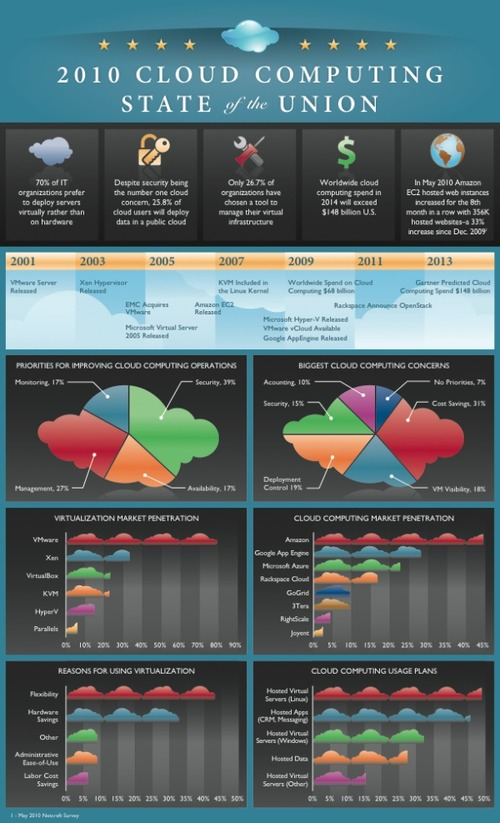 2010 Cloud Computing State of the Union [infographic] 1