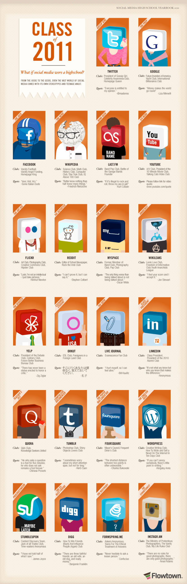 If Social Media Were A High School [infographic] 2