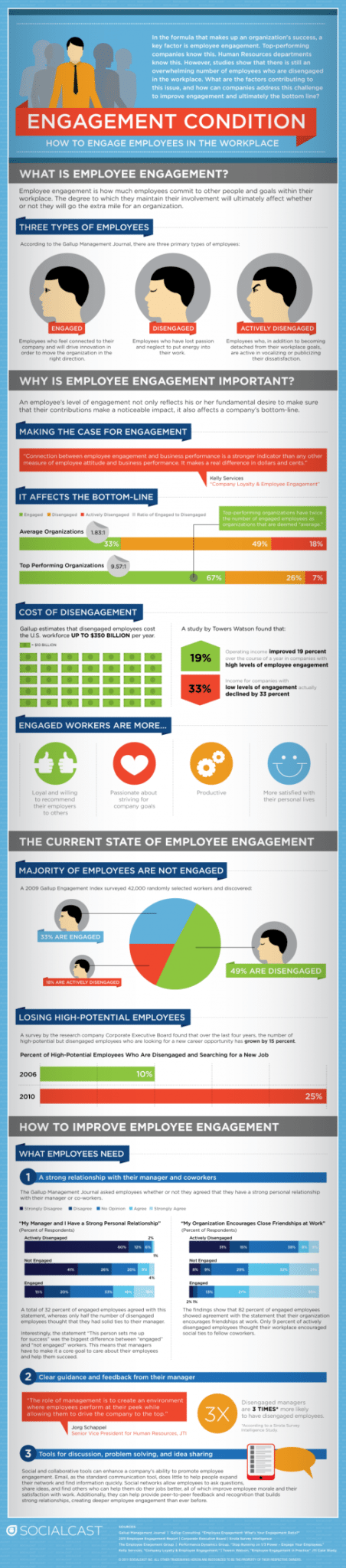 Measuring Employee Engagement 1