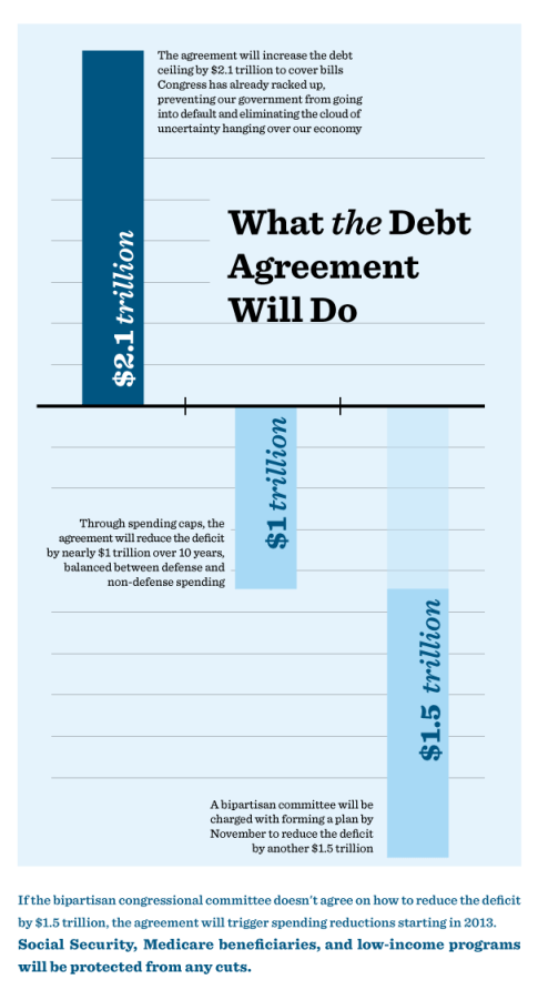 The Debt Agreement [infographic] 1
