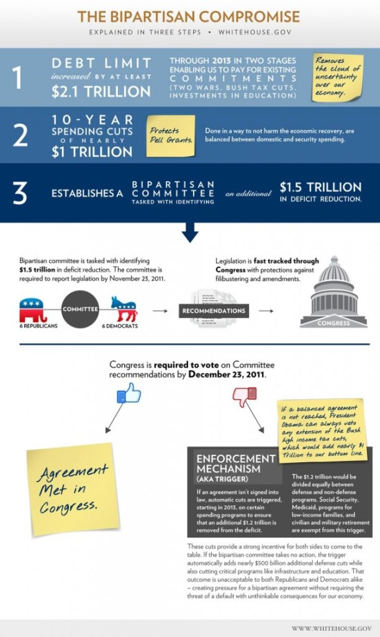 The US Debt Deal Explained 1