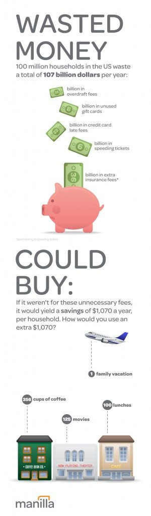 Are You Wasting Your Money? [infographic] 1