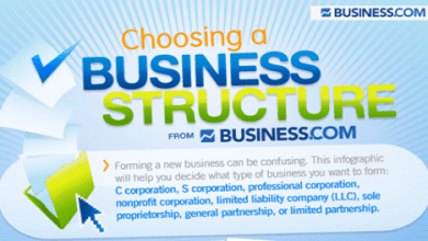 Photo of The Right Type of Business For You To Start [infographic]