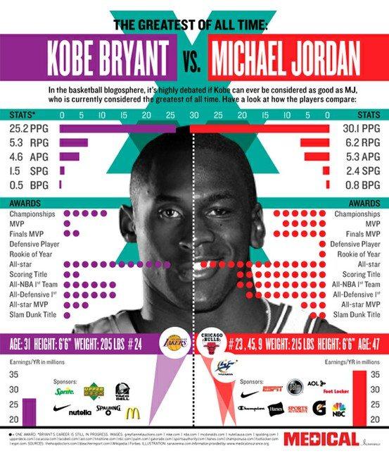 Kobe or Jordan - G.O.A.T. 2