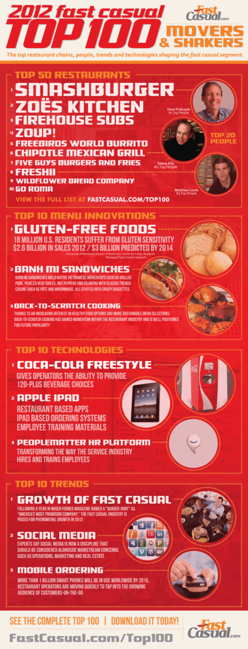 2012 Fast Casual Top 100 [Infographic]
