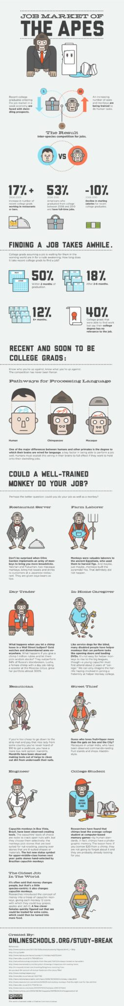 Job Market of The Apes